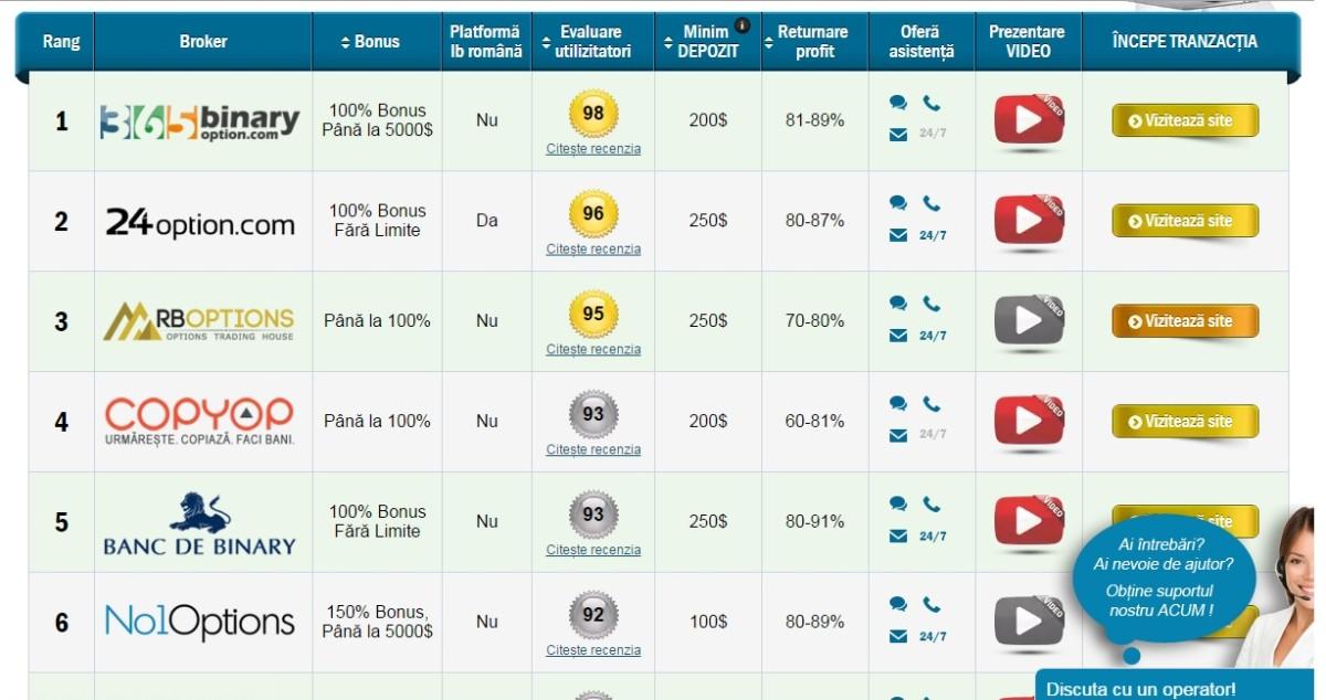 Top 12 platforme de tranzactionare cu optiuni binare
